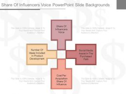 Share Of Influencers Voice Powerpoint Slide Backgrounds