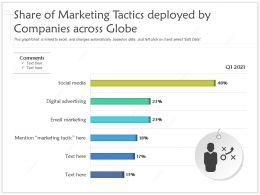 Share Of Marketing Tactics Deployed By Companies Across Globe