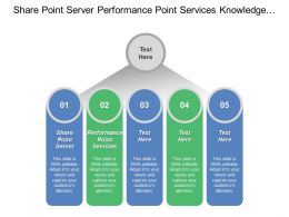 Share Point Server Performance Point Services Knowledge Portal