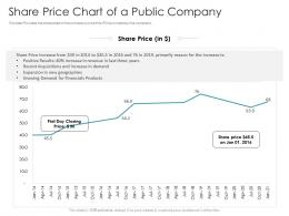 Share Price Chart Of A Public Company Pitch Deck Raise Debt IPO Banking Institutions Ppt Background