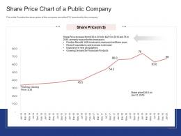 Share Price Chart Of A Public Company Stock Market Launch Banking Institution Ppt Grid