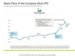 Share Price Of The Company Since IPO Raise Funding After IPO Equity Ppt Slides