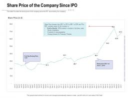 Share Price Of The Company Since IPO Raise Funding Post IPO Investment Ppt Ideas