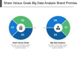 Share Versus Goals Big Data Analysis Brand Promise