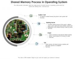 Shared Memory Process In Operating System