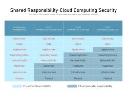 Shared Responsibility Cloud Computing Security