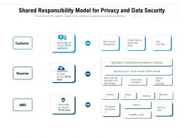 Shared Responsibility Model For Privacy And Data Security
