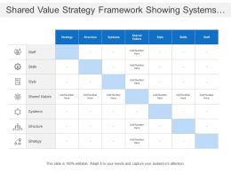 Shared Value Strategy Framework Showing Systems And Structure