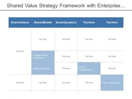Shared Value Strategy Framework With Enterprise Resource Planning