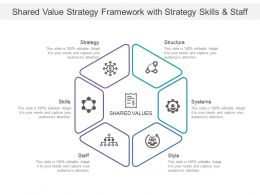 Shared Value Strategy Framework With Strategy Skills And Staff
