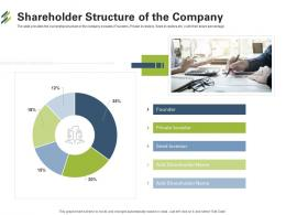 Shareholder Structure Of The Company First Venture Capital Funding Ppt Ideas