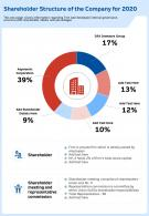 Shareholder Structure Of The Company For 2020 Presentation Report Infographic PPT PDF Document