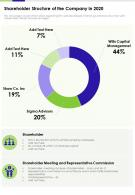 Shareholder Structure Of The Company In 2020 Presentation Report Infographic PPT PDF Document
