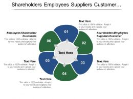 Shareholders Employees Suppliers Customer Employees Shareholder Customers Economy Society