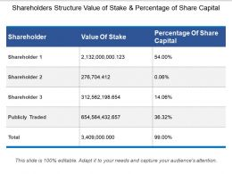 Shareholders Structure Value Of Stake And Percentage Of Share Capital