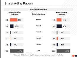 Shareholding Pattern Finance Ppt Powerpoint Presentation File Slides