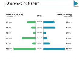 Shareholding Pattern Ppt Slides Show