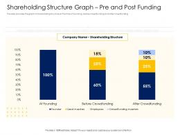 Shareholding Structure Graph Pre And Post Funding Alternative Financing Pitch Deck Ppt File