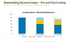 Shareholding Structure Graph Pre And Post Funding Community Financing Pitch Deck Ppt Show