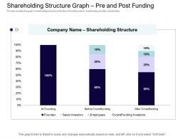 Shareholding Structure Graph Pre And Post Funding Equity Collective Financing Ppt Clipart