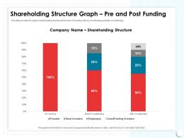 Shareholding Structure Graph Pre And Post Funding Excel Ppt Powerpoint Presentation Picture