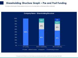 Shareholding Structure Graph Pre And Post Funding Ppt Powerpoint Presentation Ideas