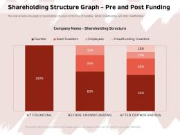 Shareholding Structure Graph Pre And Post Funding Provides Ppt Powerpoint Presentation Icon