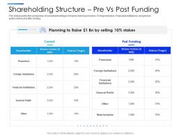 Shareholding Structure Pre Vs Post Funding Equity Secondaries Pitch Deck Ppt Themes