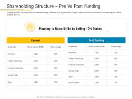 Shareholding Structure Pre Vs Post Funding Financial Market Pitch Deck Ppt Topics