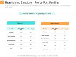 Shareholding Structure Pre Vs Post Funding Investment Generate Funds Through Spot Market Investment