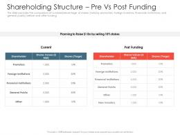 Shareholding Structure Pre Vs Post Funding Investment Pitch Presentations Raise Ppt Templates