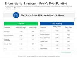 Shareholding Structure Pre Vs Post Funding Investor Pitch Presentation Raise Funds Financial Market