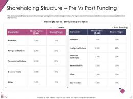 Shareholding Structure Pre Vs Post Funding Pitch Deck For After Market Investment Ppt Rules