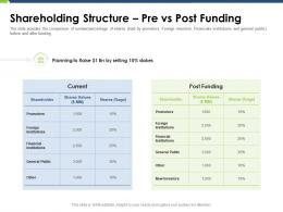 Shareholding Structure Pre Vs Post Funding Pitch Deck Raise Funding Post IPO Market Ppt Gallery Outfit