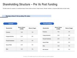 Shareholding Structure Pre Vs Post Funding Pitch Deck To Raise Funding From Spot Market Ppt Slides
