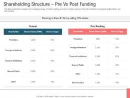 Shareholding Structure Pre Vs Post Funding Secondary Market Investment Ppt Slide