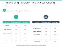 Shareholding Structure Pre Vs Post Funding Spot Market Ppt Download