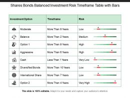 Shares Bonds Balanced Investment Risk Timeframe Table With Bars