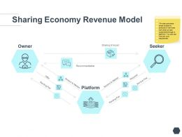 Sharing Economy Revenue Model Asset Ppt Powerpoint Presentation Summary Skills