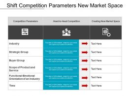 Shift Competition Parameters New Market Space
