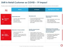 Shift In Retail Customer As Covid 19 Impact Experiential Store Ppt Presentation Diagrams