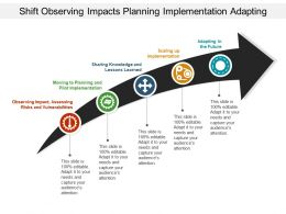 Shift Observing Impacts Planning Implementation Adapting