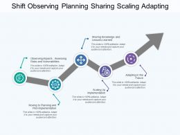 Shift Observing Planning Sharing Scaling Adapting