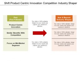 Shift Product Centric Innovation Competition Industry Shaper