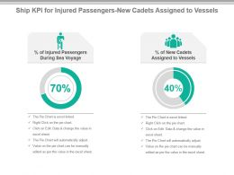 Ship Kpi For Injured Passengers New Cadets Assigned To Vessels Ppt Slide