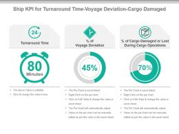 Ship Kpi For Turnaround Time Voyage Deviation Cargo Damaged Presentation Slide