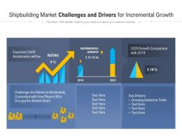 Shipbuilding Market Challenges And Drivers For Incremental Growth