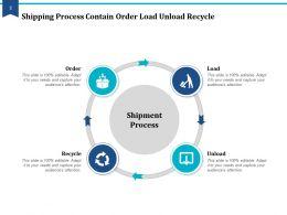 Shipping Process Supplier Manufacturer Distributor Retailer Shopper