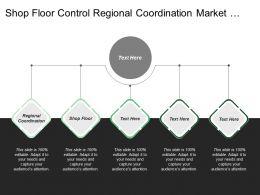 Shop Floor Control Regional Coordination Market Information System