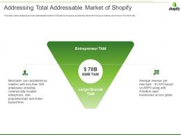 Shopify Investor Funding Elevator Addressing Total Addressable Market Of Shopify Ppt Icon Designs Download